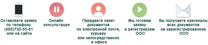 Регистрация пао пошаговая инструкция